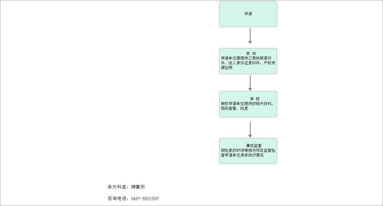 住建局行政许可类项目办理流程图